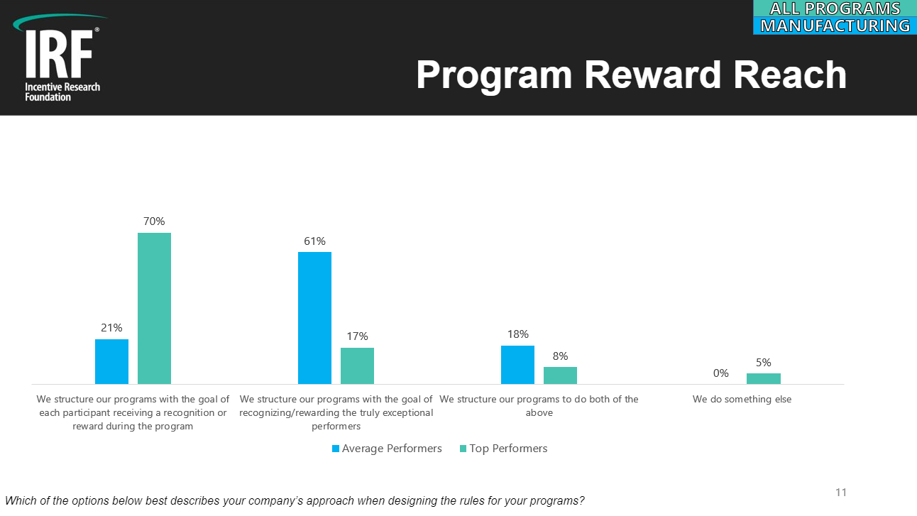 IRF Program Reward Reach